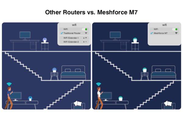 Meshforce M7 router