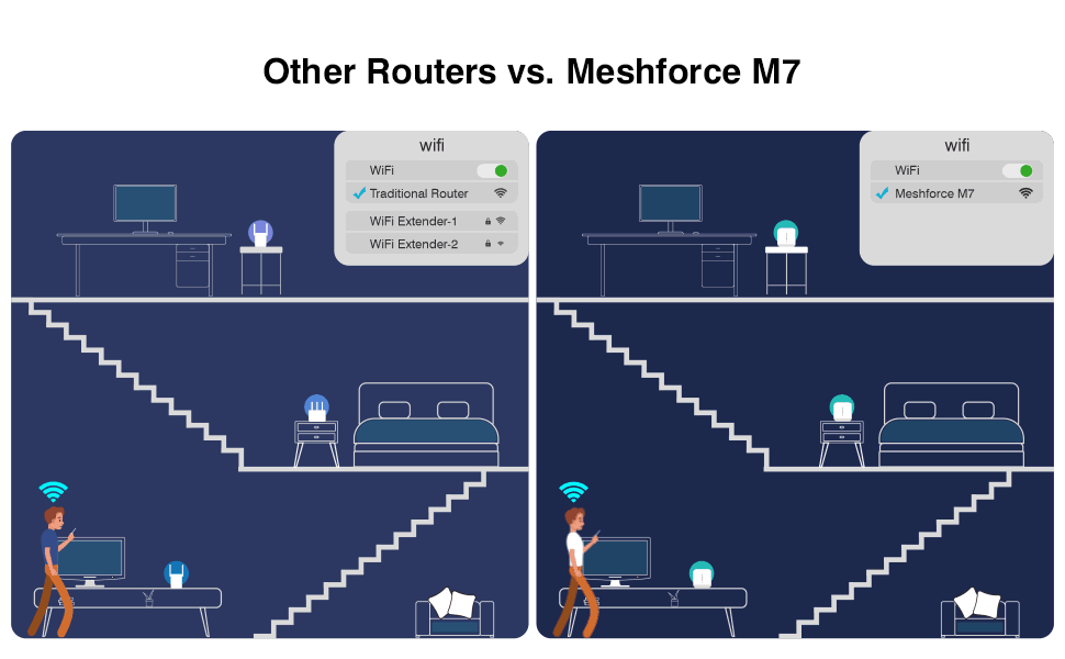 Meshforce M7 Tri-Band Whole